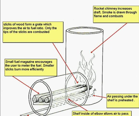 MaKe A rOckeT StOvE(usual one & one in the ground)