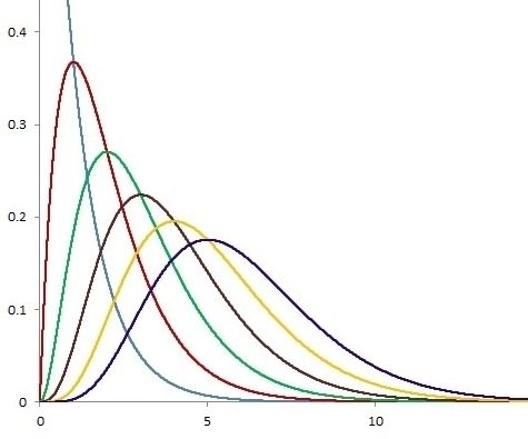 Python - Calculate Gamma Distribution (Skewness)
