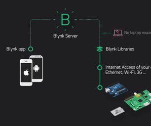 Blink a LED With Blynk App (Wemos D1 Mini Pro)