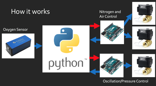 The Arduino Software