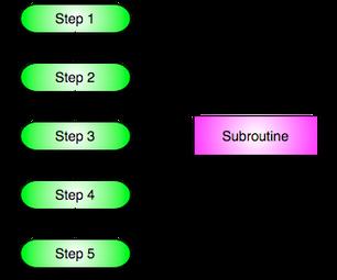 Command Line Commands