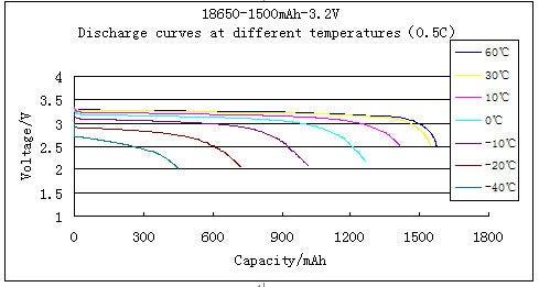 Optimize Temperature