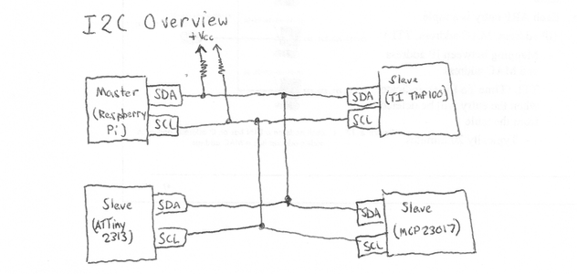 What Is I2C - 1