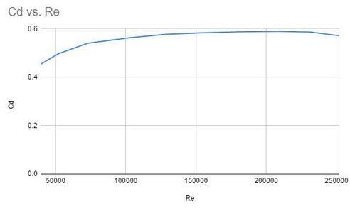 Step 3: Plotting the Calibration Data