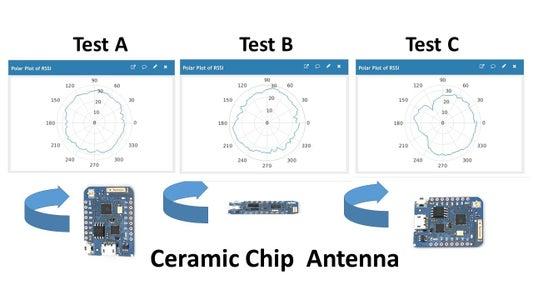 Ceramic Chip Results