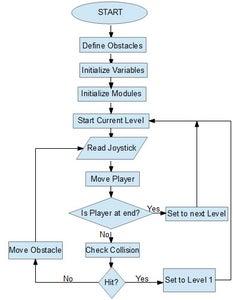 Flow Chart of the Program