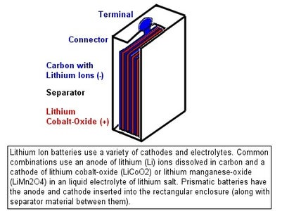 Difference Between Li-ion and Li-Po