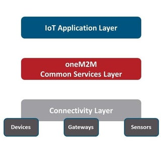GRAPHIC_-_oneM2M_basic_architecture.jpg