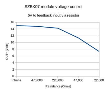 Controlling the Voltage of SZBK07 Module