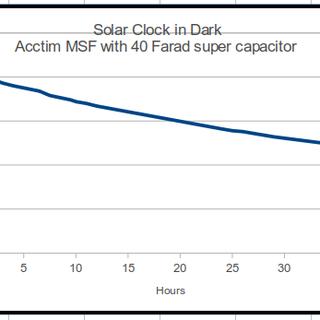 solar-clock-voltages.png