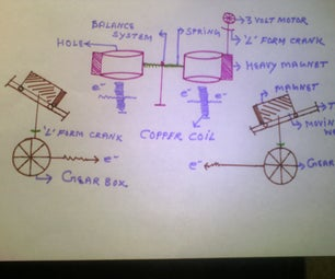Dual Energy Generation With Magnetic Seesaw System and Gravity