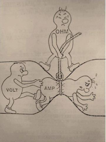 Relation Between Volt Current and Resistance.