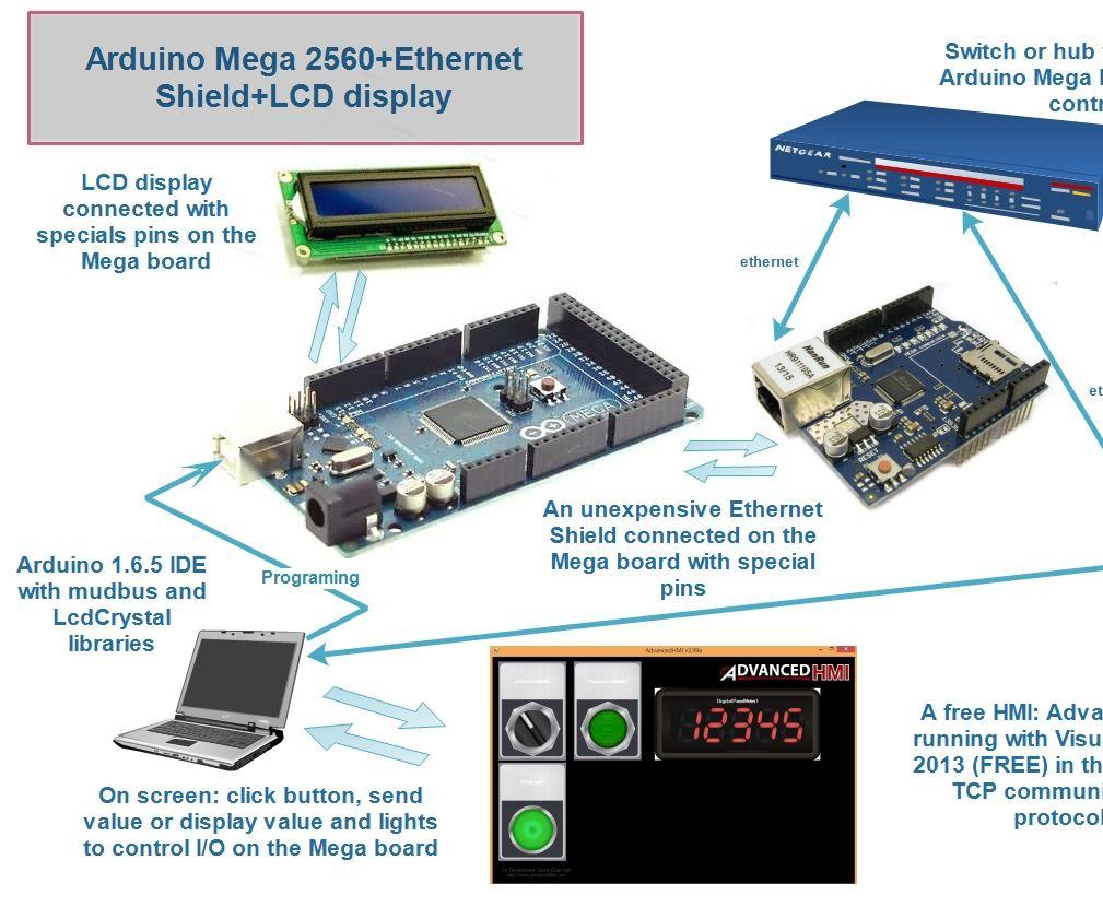 Arduino Mega+Ethernet Shield+Lcd Display+AdvancedHMI