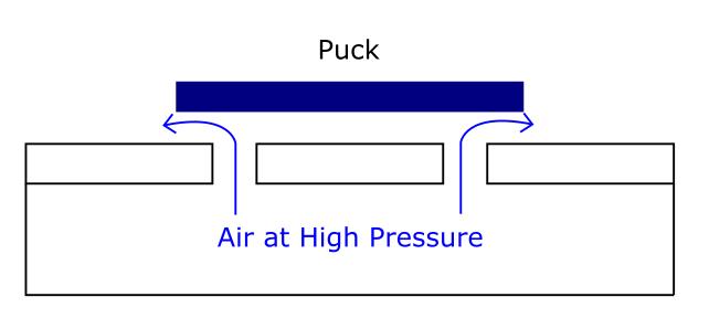 Principles of Air Hockey