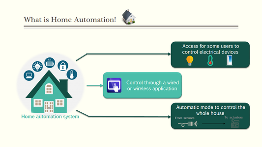 What Is a Home Automation System!