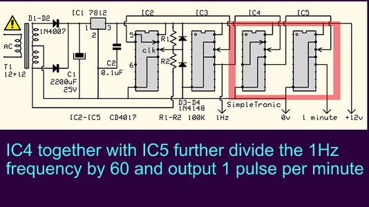 IC4-IC5: 1Hz in to 1cycle Per Minute Out (divide by 60)
