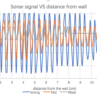 Imprint Invisible Sound and Radio Waves Onto Your Retina: Augmented Reality With Perfect Alignment