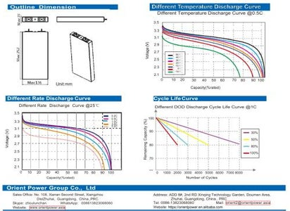 Typical Charge and Discharge Curves