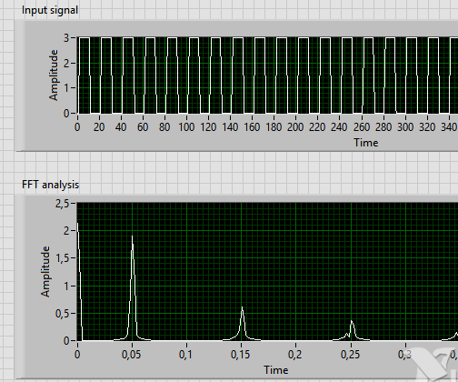 Digilent ZYBO Based Oscilloscope With LabVIEW