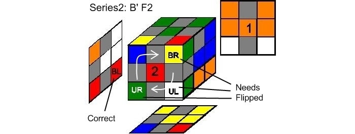 Step 3b Case B Cont: Series2 Detailed Analysis: B' F2 B F B' F B F2