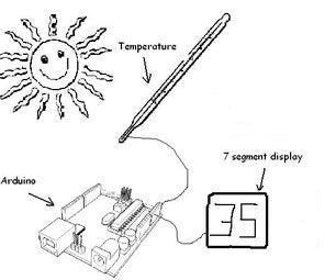 Arduino Thermometer(7-Segment)