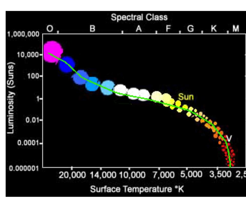 Python - Luminosity-Radius-Temperature of a Star