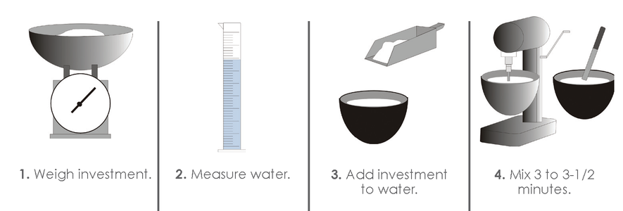 Measure and Mix Investment