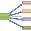 Easy IOT – App Controlled RF Sensor Hub for Medium Range IOT Devices