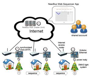 XMAS Internet Sequencer