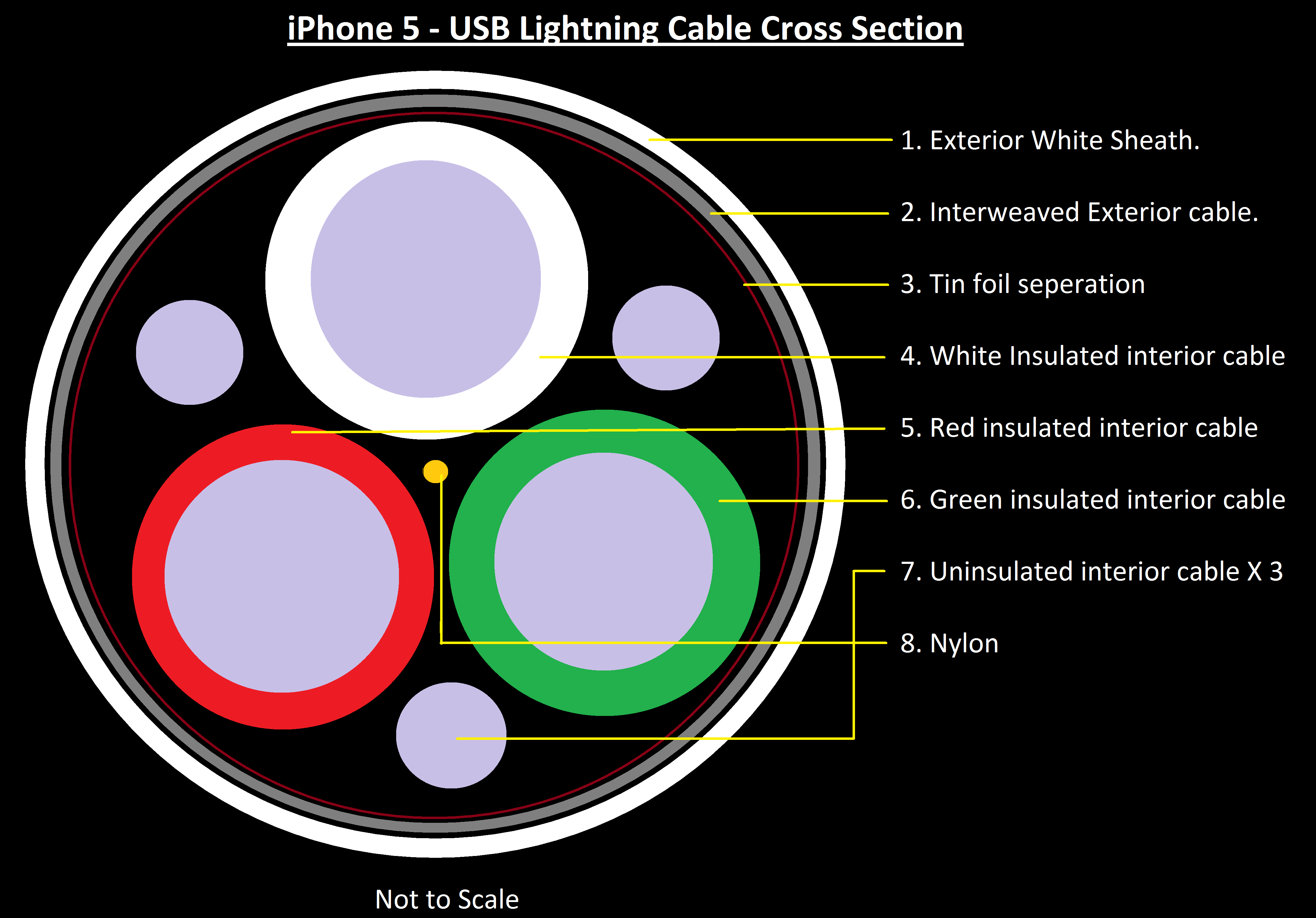 Shorten IPhone Lightning Cable : 7 Steps - InstructablesInstructables