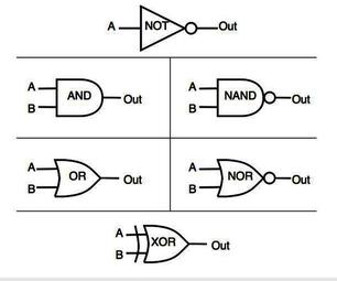 Digital Logic Gates (Part 2)