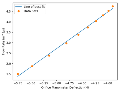 (Logarithmic) Flow Rate As a Function of the Orifice-plate Meter