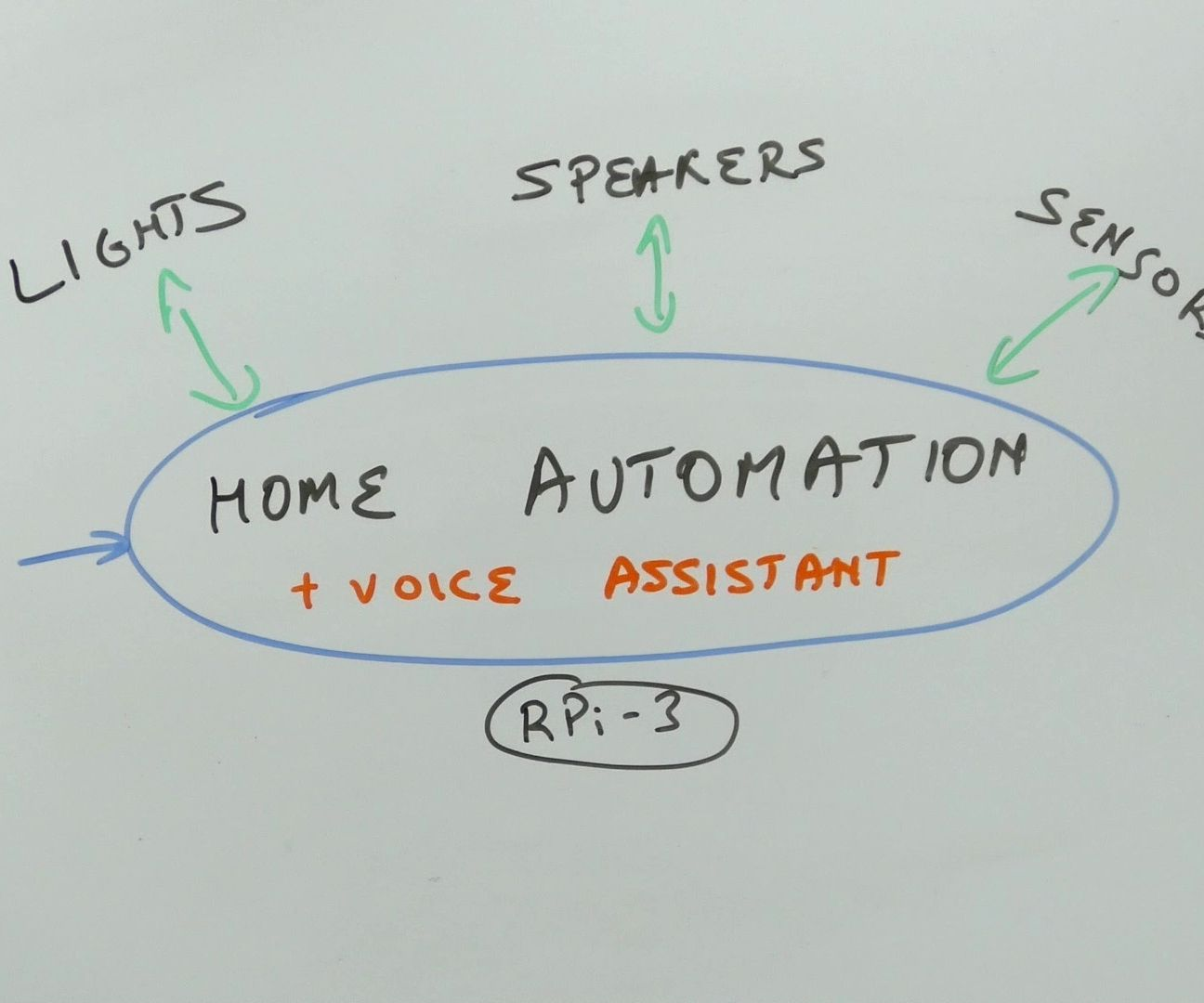 Getting Started With Home Automation: Installing Home Assistant
