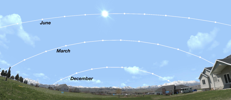 Underlying Principle: Seasonal Astronomy