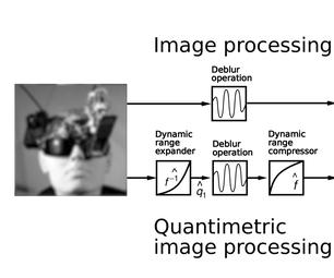Quantimetric Image Processing