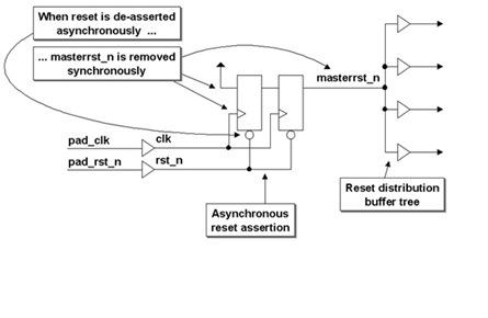 Asynchronous Reset Synchronised De-assertion