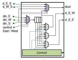 Re Configurable Router Using NOC