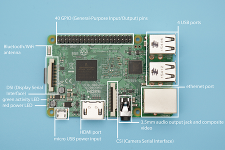 Parts of the Raspberry Pi 3