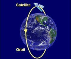 Python - Orbit of Satellite Around the Earth