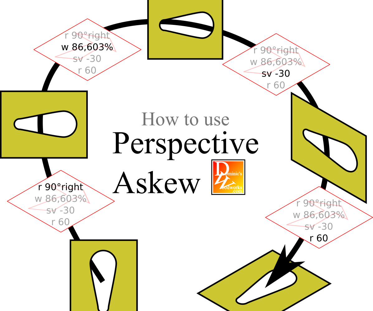 Cheat Sheet for Perspective Transformations