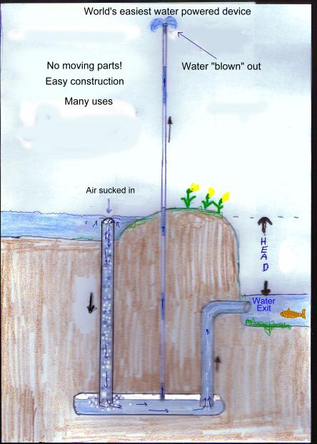 Pulser Pump Model. a Substitute for Lots of Fossil Fuel?