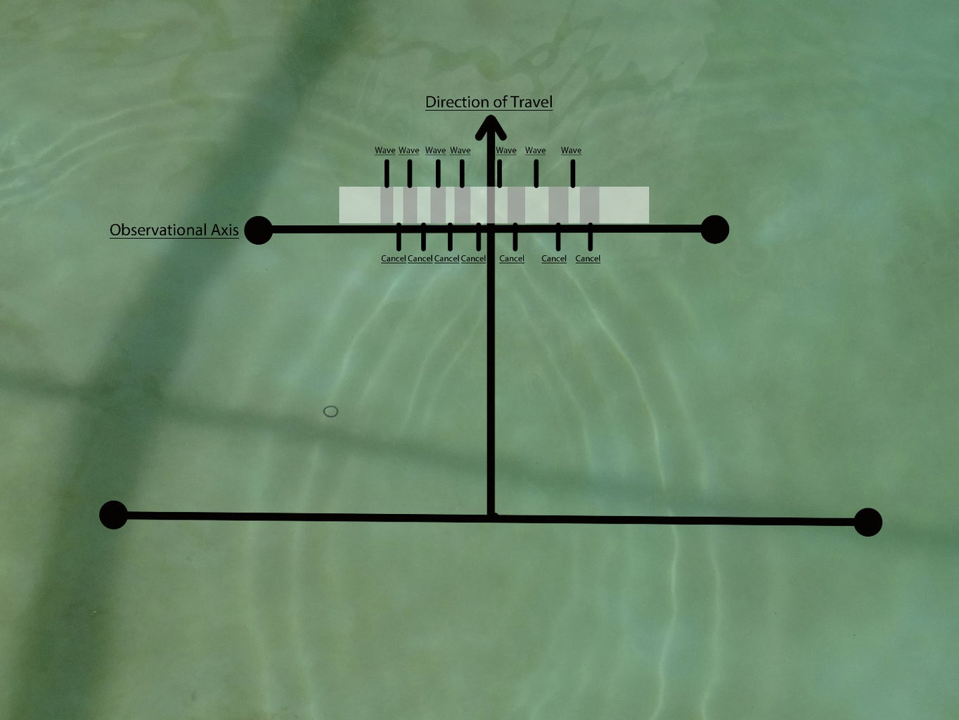 Hypothesize: What Happens If a Wave Passes Through Two Slits?