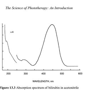 absorption-spectrum-of-bilirubin-in-acetonitrile.png