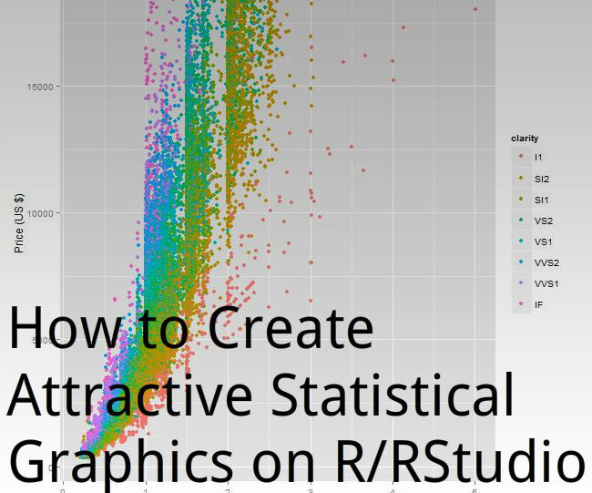 How to Create Attractive Statistical Graphics on R/RStudio