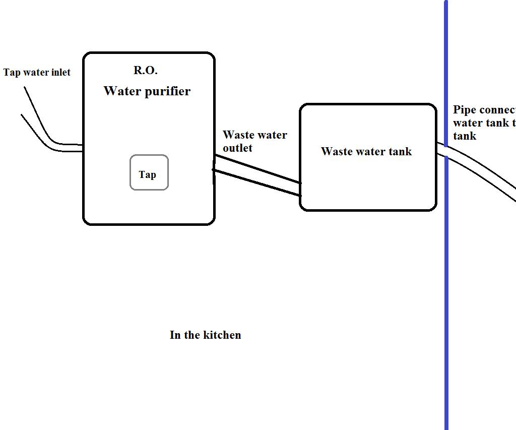 R.O. Waste Water Utilization System