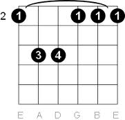 The F# and F#m Chords.
