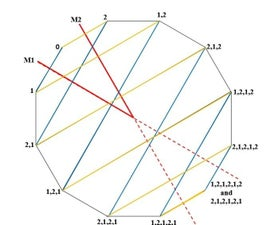 A Method for Locating the Images of an Object That Is Equidistant From Two Plane Mirrors Placed So That the Angle Between the Mirrors Is 360/N Degrees, Where N Is an Integer