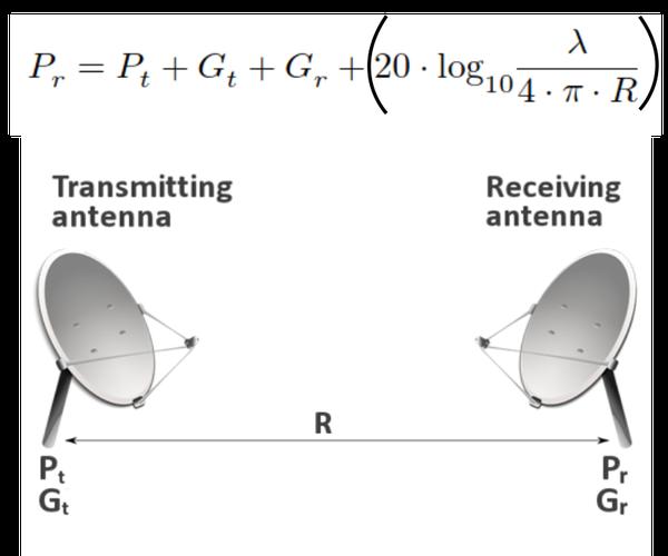 Python - Friis Transmission Equation in DB