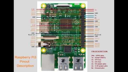 The Raspberry Pi Configuration