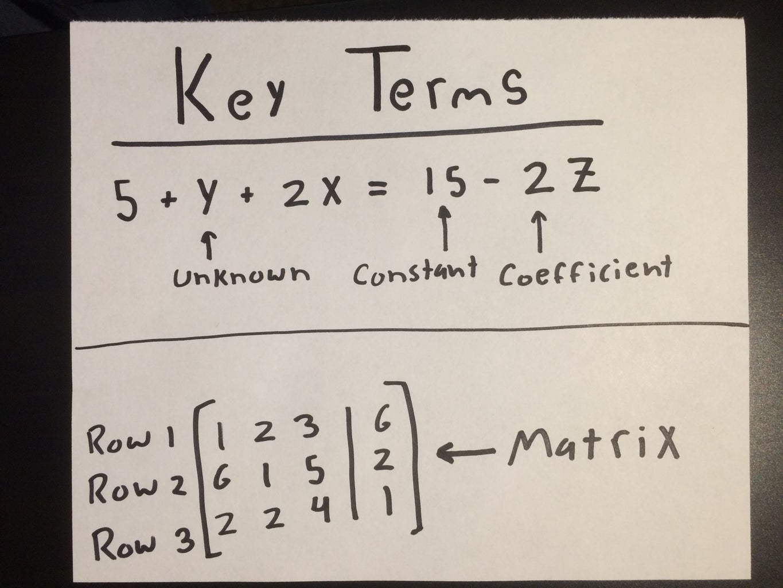 Understanding Key Terms